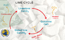 cycle-lime