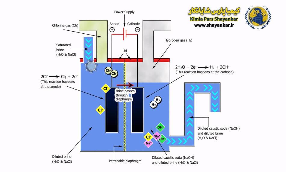 تولید سود مایع به روش راکتور دیافراگمی