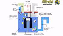 تولید سود سوز آور به روش سلول دیافراگم