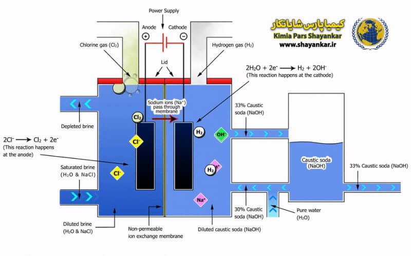 تولید سود سوزآور به روش سلول غشایی