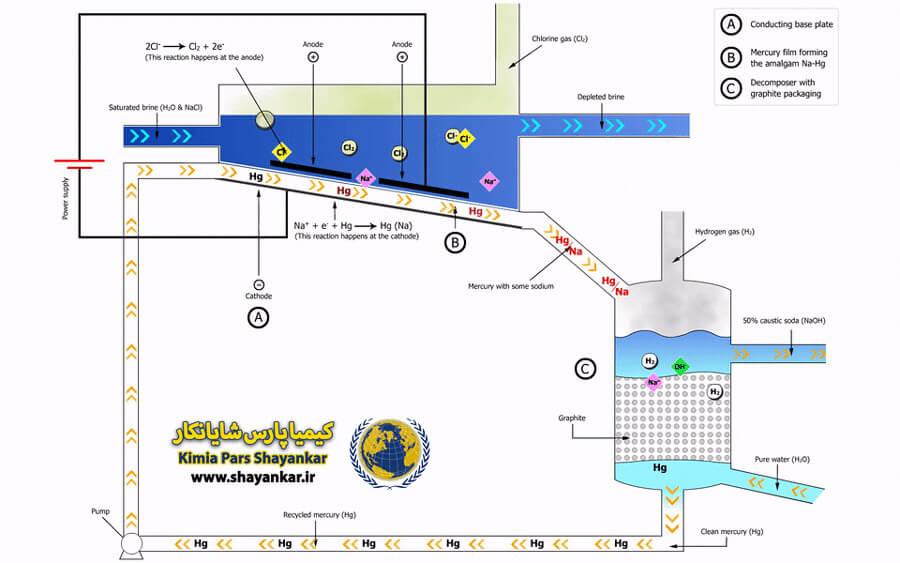 تولید سود مایع به روش راکتور جیوه ای