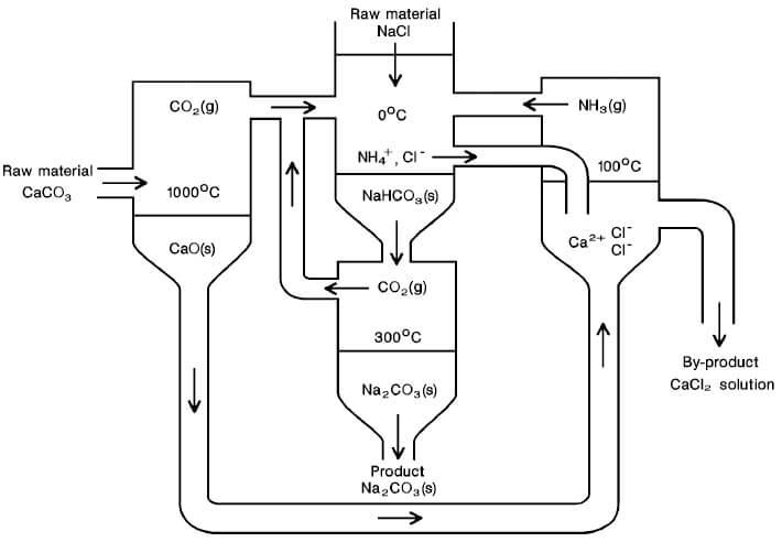 فرایند تولید کربنات سدیم